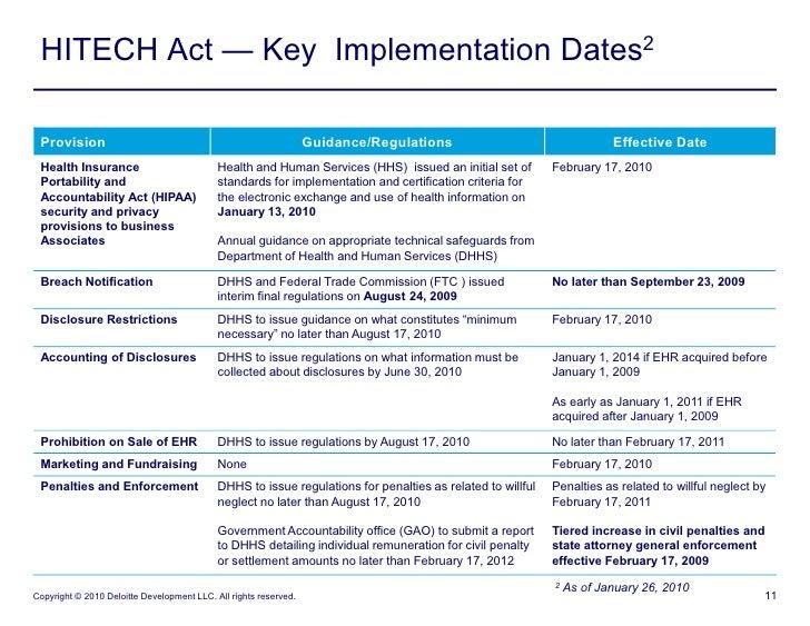 Hitech Act