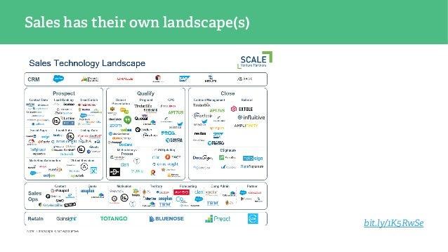 Sales has their own landscape(s) bit.ly/1K5RwSe