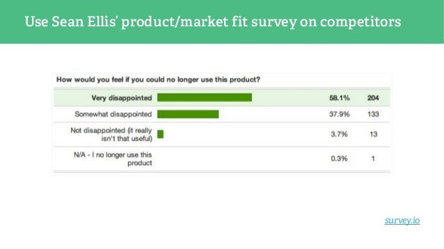 Use Sean Ellis' product/market fit survey on competitors survey.io