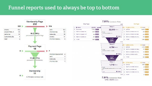 Funnel reports used to always be top to bottom