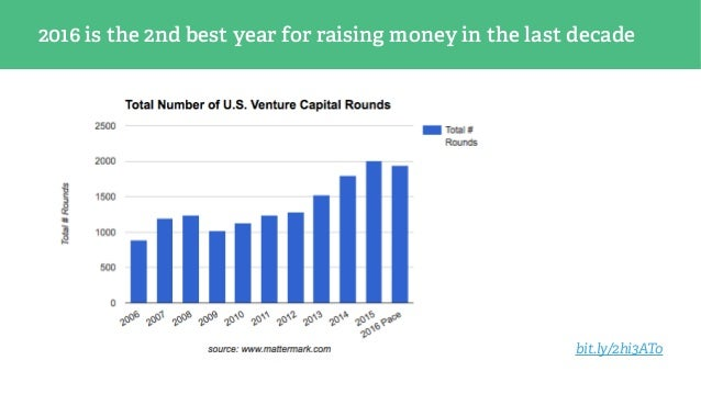 2016 is the 2nd best year for raising money in the last decade bit.ly/2hi3ATo