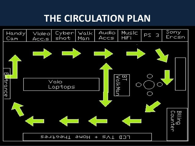 THE CIRCULATION PLAN