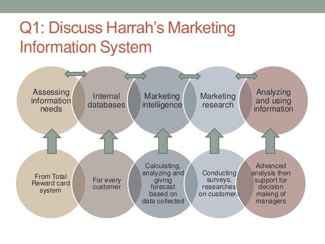describe the relationship between harrah s marketing information system and harrah s managers and em 118 data asset in action: harrah's solid gold crm for the service sector previous each of which responds differently to different marketing approaches if harrah's systems determine you're a high-value customer describe how harrah's treats customer data.
