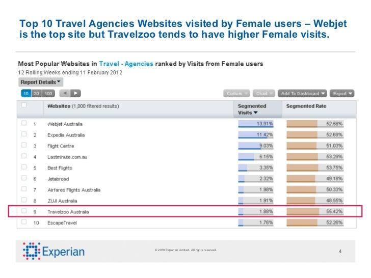 Travel Websites Visits Men Vs Women Australia