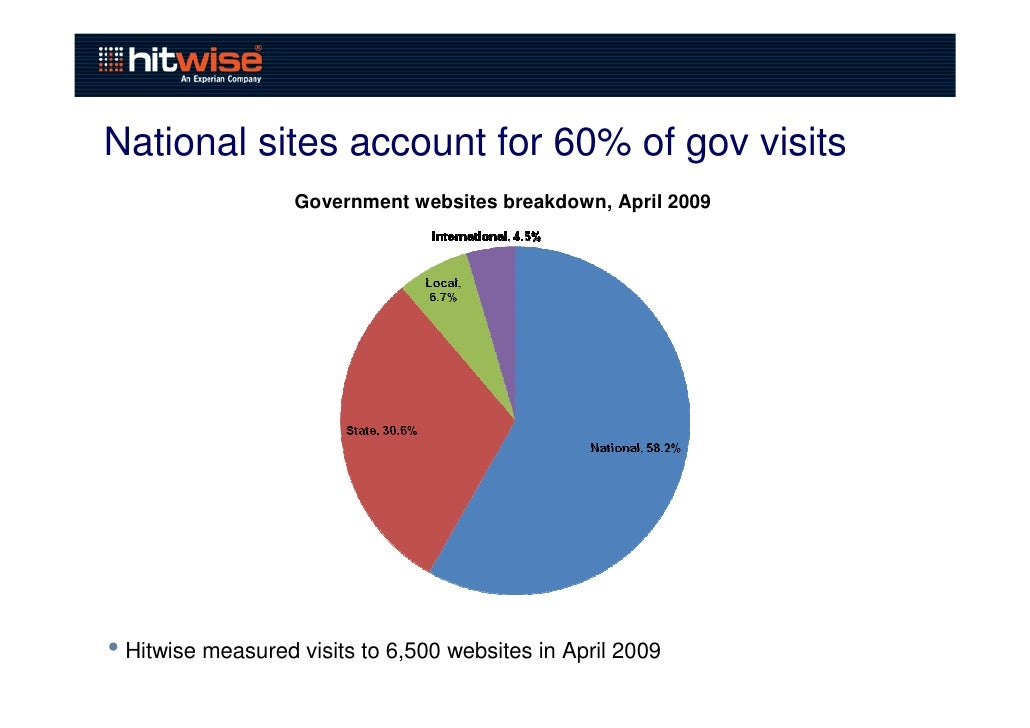 Hitwise - Ensuring Government Services are Reaching ...