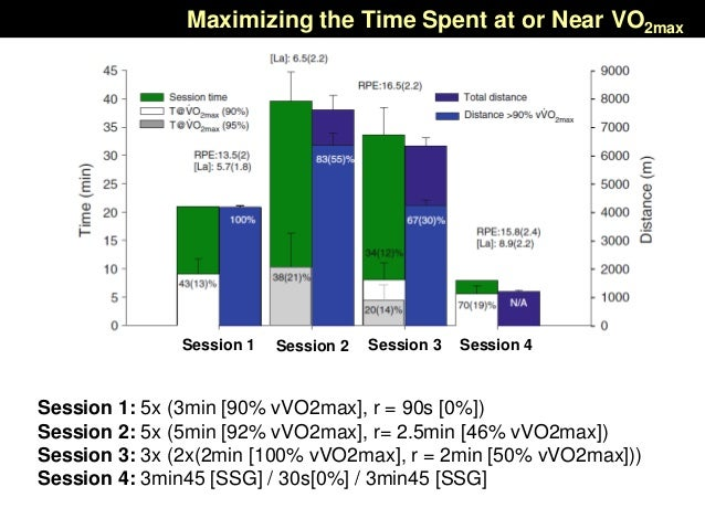 Maximizing the Time Spent at or Near VO2max Session 1: 5x (3min [90% vVO2max], r = 90s [0%]) Session 2: 5x (5min [92% vVO2...