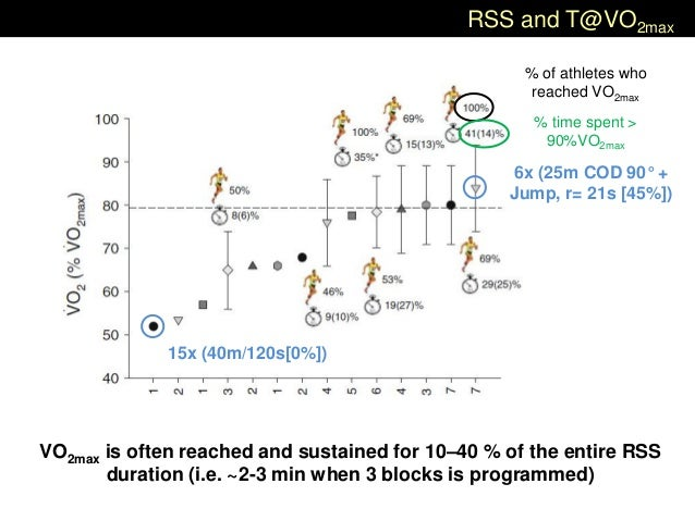 RSS and T@VO2max VO2max is often reached and sustained for 10–40 % of the entire RSS duration (i.e. ~2-3 min when 3 blocks...