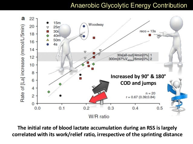 Anaerobic Glycolytic Energy Contribution The initial rate of blood lactate accumulation during an RSS is largely correlate...