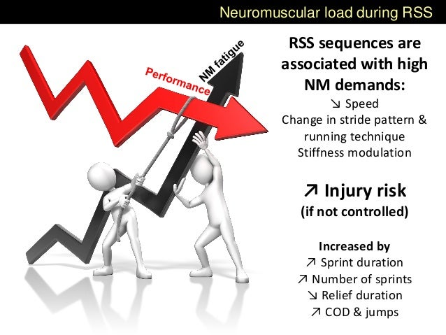 Neuromuscular load during RSS RSS sequences are associated with high NM demands: ↘ Speed Change in stride pattern & runnin...