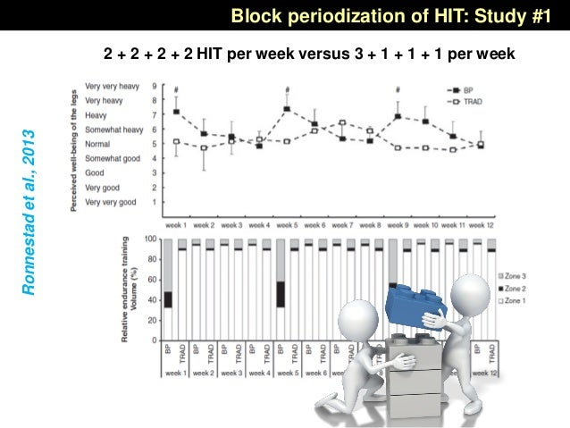 Ronnestadetal.,2013 Block periodization of HIT: Study #1 2 + 2 + 2 + 2 HIT per week versus 3 + 1 + 1 + 1 per week