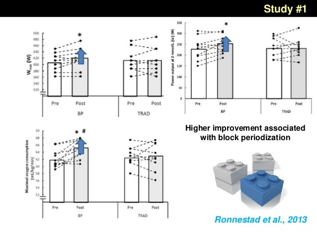 Ronnestad et al., 2013 Higher improvement associated with block periodization Study #1