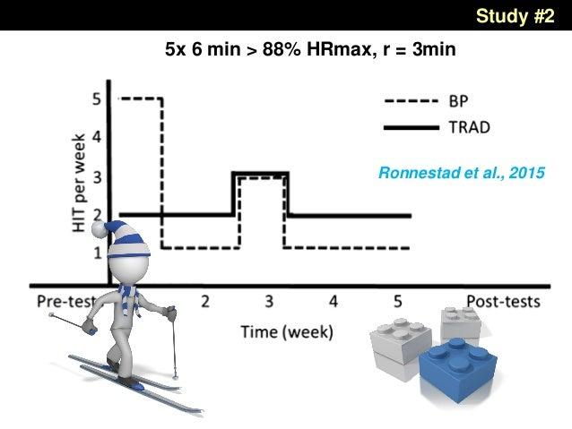 Study #2 Ronnestad et al., 2015 5x 6 min > 88% HRmax, r = 3min