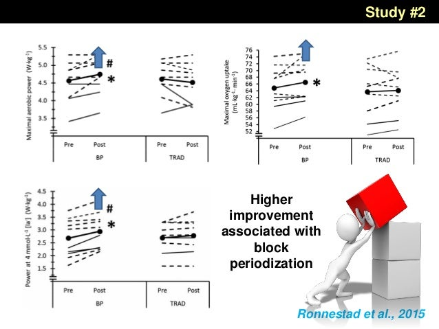 Ronnestad et al., 2015 Higher improvement associated with block periodization Study #2