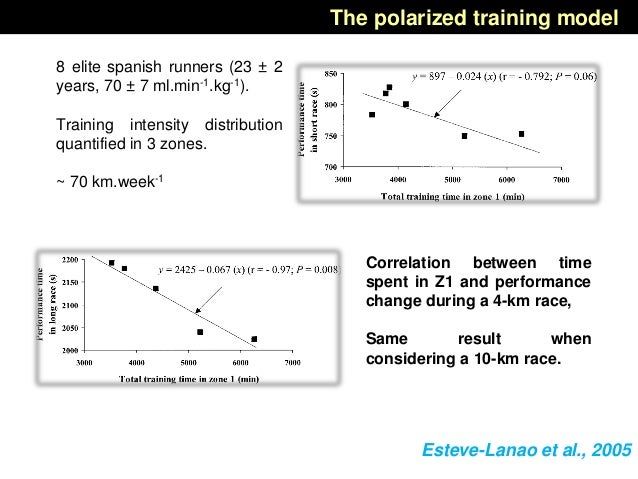 8 elite spanish runners (23 ± 2 years, 70 ± 7 ml.min-1.kg-1). Training intensity distribution quantified in 3 zones. ~ 70 ...