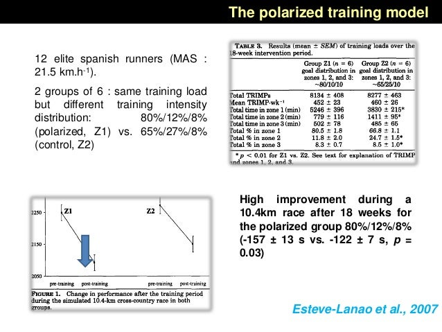 Esteve-Lanao et al., 2007 12 elite spanish runners (MAS : 21.5 km.h-1). 2 groups of 6 : same training load but different t...