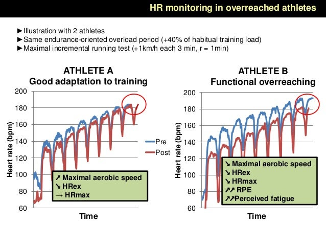 60 80 100 120 140 160 180 200 Heartrate(bpm) Time ►Illustration with 2 athletes ►Same endurance-oriented overload period (...