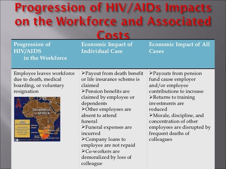 hiv aids in the workplace 1 contents 1 hiv/aids: basic facts how do people become infected with hiv does everyone with hiv have aids 2 introduction to hiv/aids in the workplace.