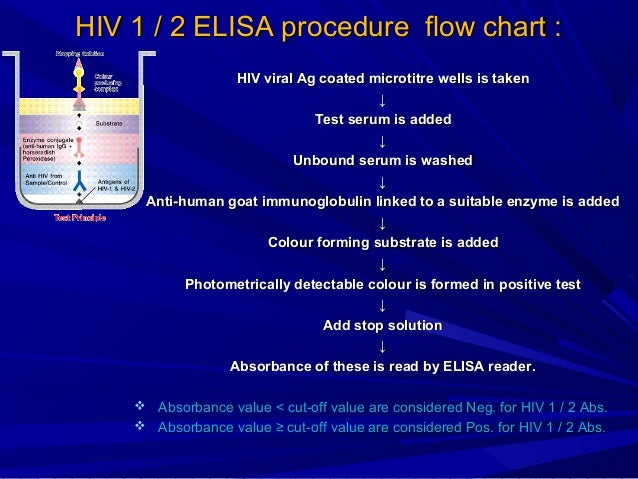HIV 5th generation test at home HIV 5th generation test at home ...