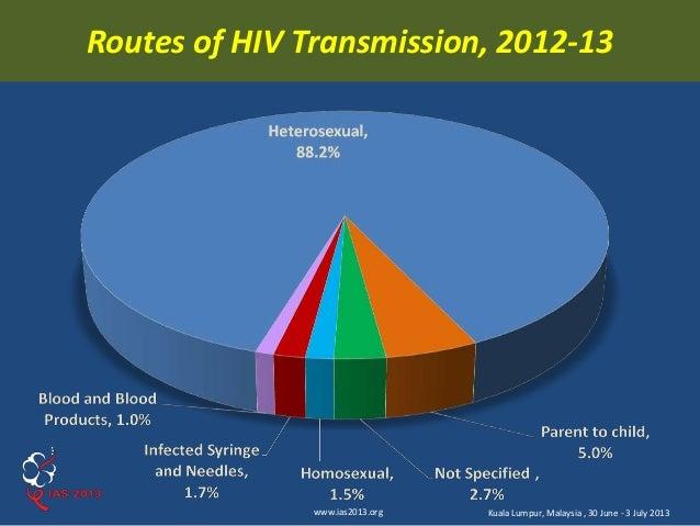 Hiv transmission statistics heterosexual