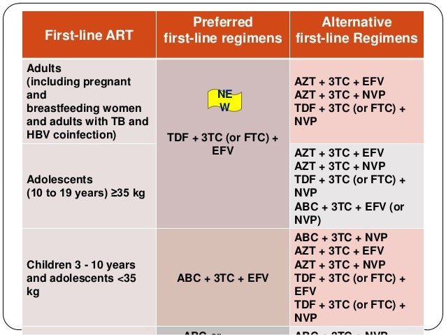 List of Synonyms and Antonyms of the Word: hiv treatment in india