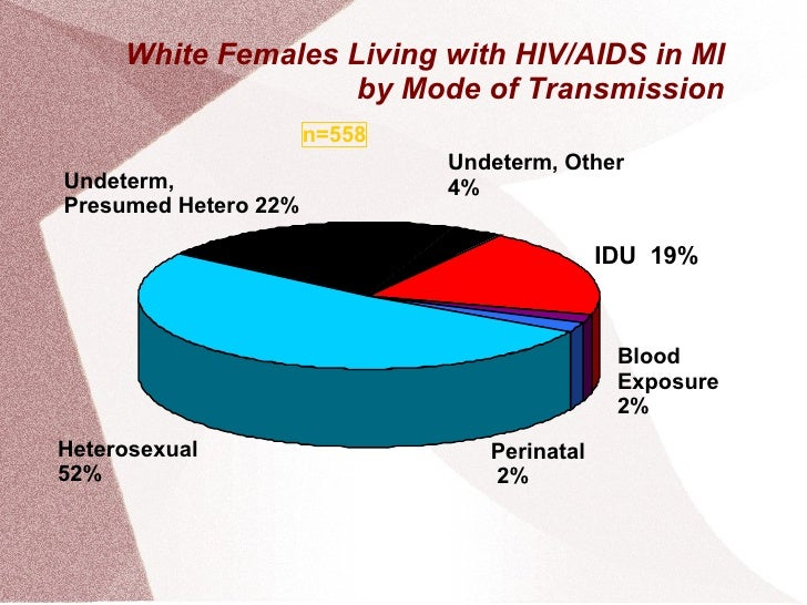 White Females Living with HIV/AIDS in MI by Mode of Transmission n=558 IDU  19% Heterosexual  52% Blood  Exposure 2% Perin...