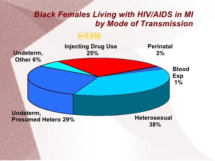 Black Females Living with HIV/AIDS in MI by Mode of Transmission n=2,036 Heterosexual  38% Injecting Drug Use  25% Perinat...