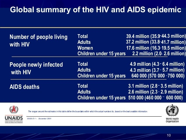 Global summary of the HIV and AIDS epidemic Number of people living with HIV  Total 39.4 million (35.9– 44.3 million) 37.2...