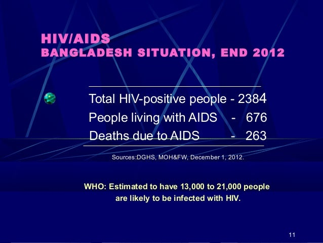 HIV/AIDS  BANGLADESH SITUATION, END 2012  Total HIV-positive people - 2384 People living with AIDS - 676 Deaths due to AID...