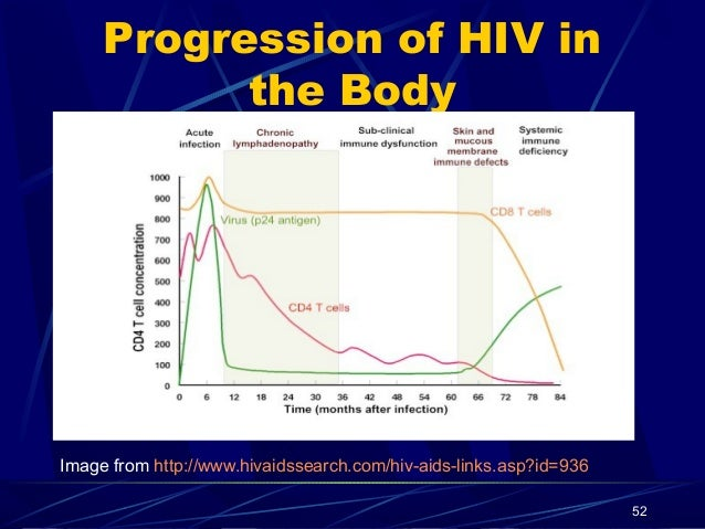 hiv-infected cell 51