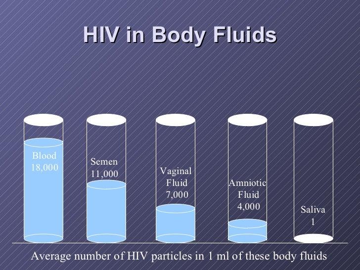 HIV in Body Fluids Semen 11,000 Vaginal  Fluid 7,000 Blood 18,000 Amniotic  Fluid 4,000 Saliva 1 Average number of HIV par...