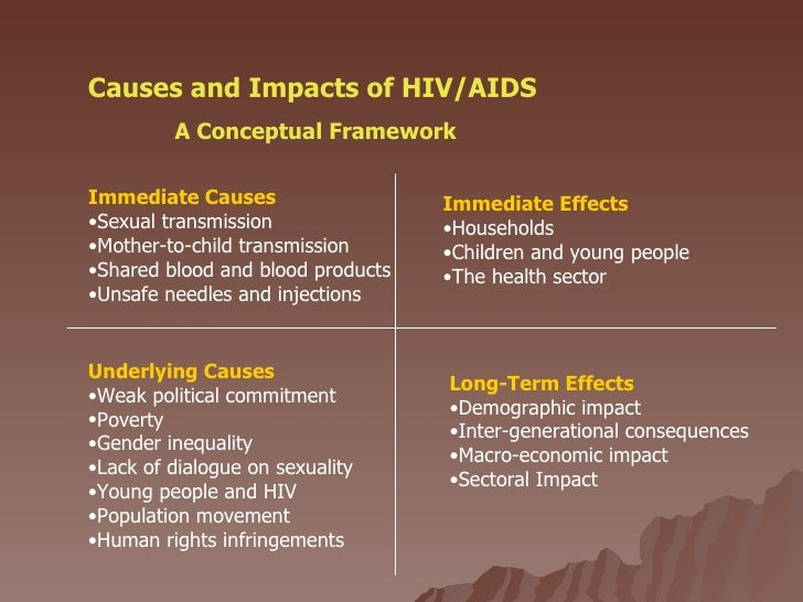 Hivaids In India Brs