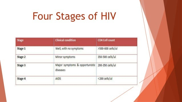 Hiv aids part 1.ppts