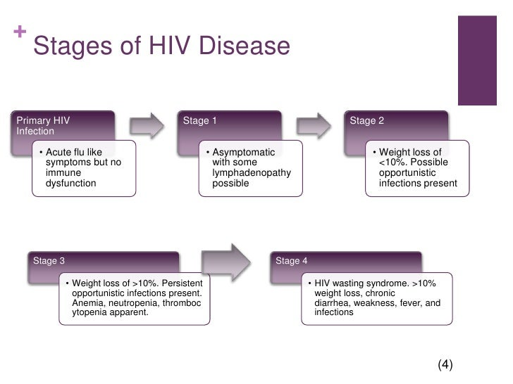hiv case study presentation Changing epidemiology hiv infection presentations in the ed history taking   hiv presentation case # 1 mr john corporate is a pleasant 30 yo male,.