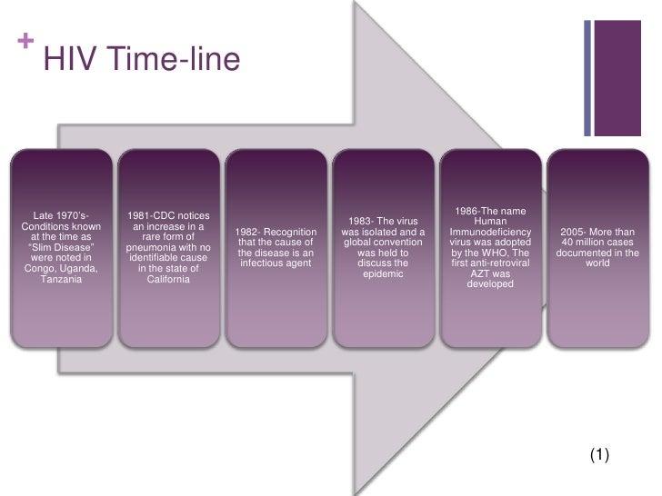 """hiv case study presentation Hiv case study 1 hiv/aidshussain ali ekhuraidah2111040036 2 outline• hiv• case study """" cc , hpi , pmh , pe patient case presentation."""