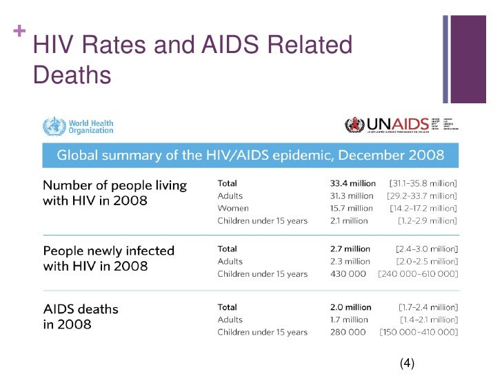 Case Study of a Global Disease: AIDS