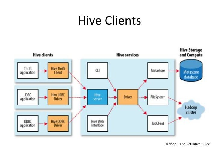 Hive: Data Warehousing for Hadoop