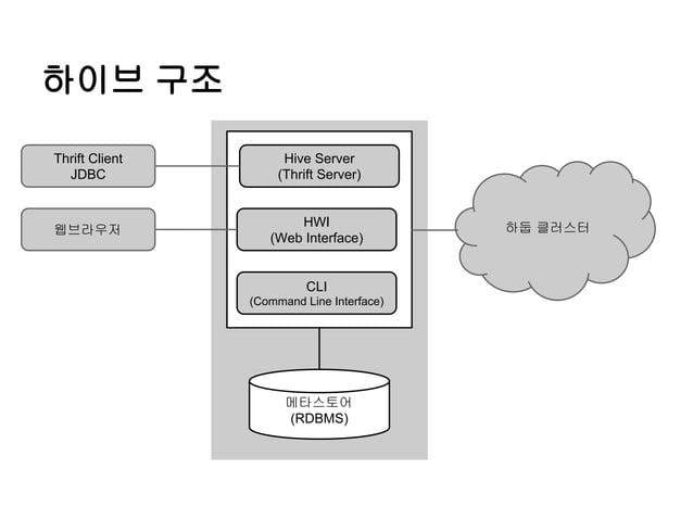 하이브 구조 Thrift Client JDBC  Hive Server (Thrift Server)  웹브라우저  HWI (Web Interface)  CLI (Command Line Interface)  메타스토어 (R...