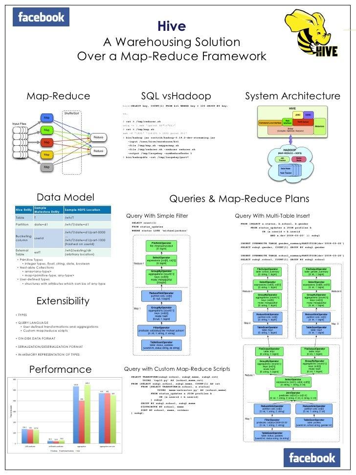 Hive<br />A Warehousing Solution <br />Over a Map-Reduce Framework <br />Map-Reduce<br />SQL vsHadoop<br />System Architec...