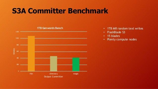 S3A Committer Benchmark • 1TB MR random text writes • FlashBlade S3 • 15 blades • Plenty compute nodes 0 200 400 600 800 1...