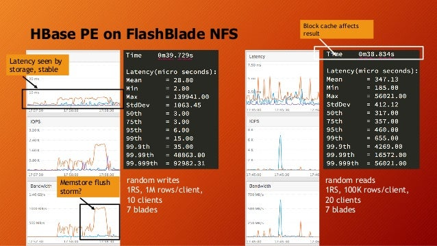 HBase PE on FlashBlade NFS random writes 1RS, 1M rows/client, 10 clients 7 blades random reads 1RS, 100K rows/client, 20 c...