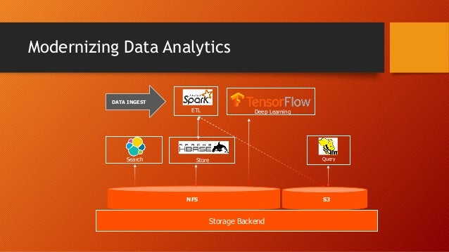 Modernizing Data Analytics DATA INGEST Search NFS ETL S3 QueryStore Deep Learning Storage Backend