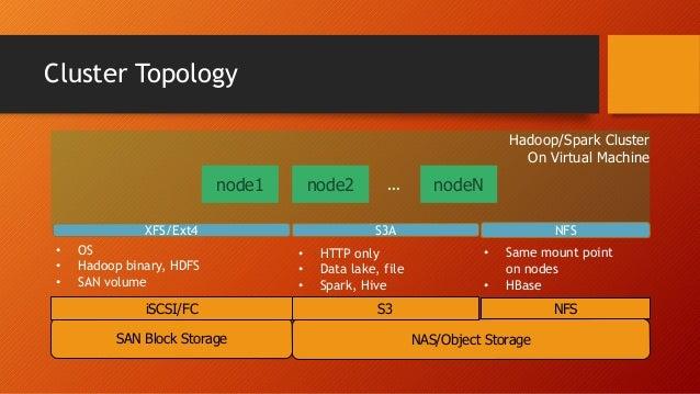 Cluster Topology node1 NAS/Object Storage NFSS3 SAN Block Storage iSCSI/FC node2 nodeN… Hadoop/Spark Cluster On Virtual Ma...