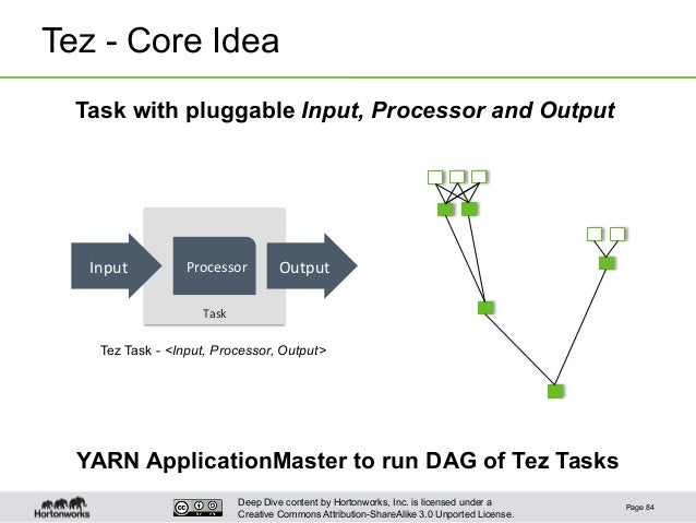 Deep Dive content by Hortonworks, Inc. is licensed under a Creative Commons Attribution-ShareAlike 3.0 Unported License. T...