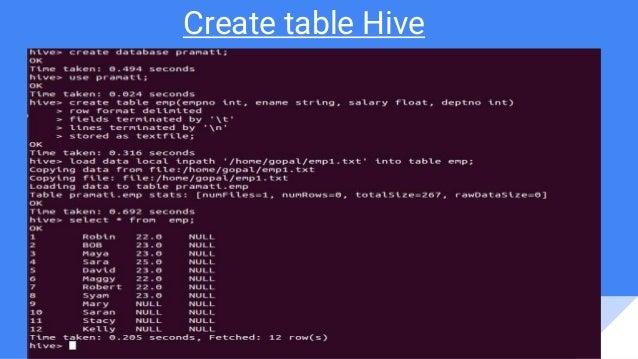 Hive and data analysis using pandas