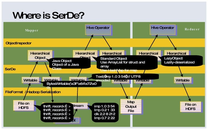 Hive - SerDe and LazySerde Slide 2