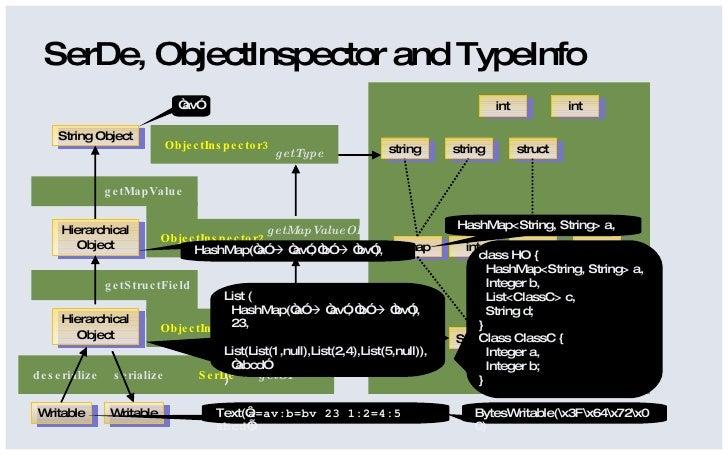 Hive - SerDe and LazySerde Slide 3