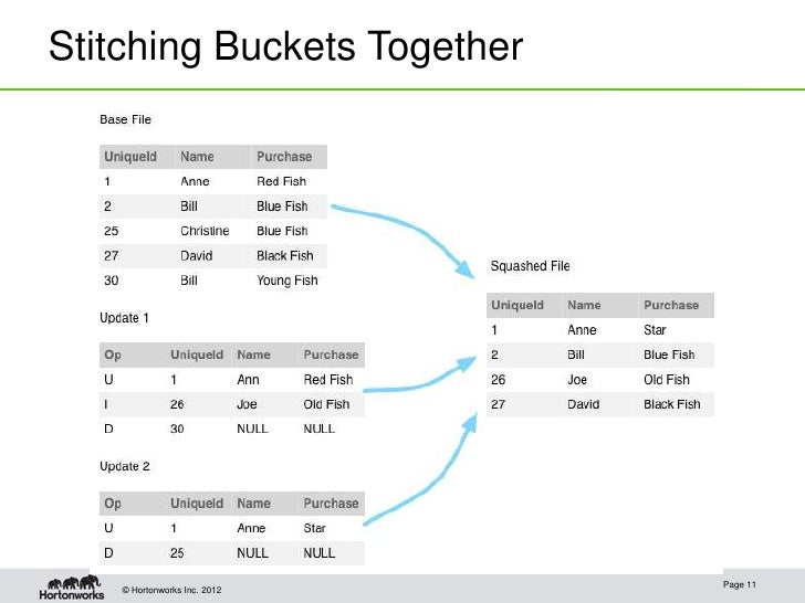 Stitching Buckets Together                              Page 11    © Hortonworks Inc. 2012