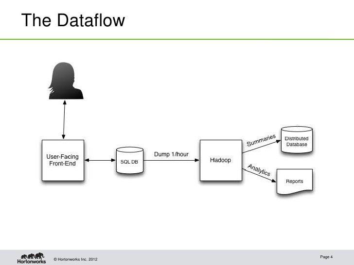 The Dataflow                             Page 4   © Hortonworks Inc. 2012