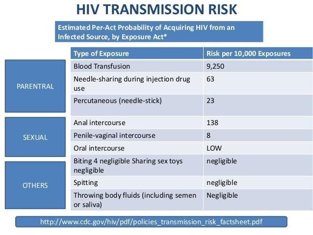 Likelihood of heterosexual hiv transmission