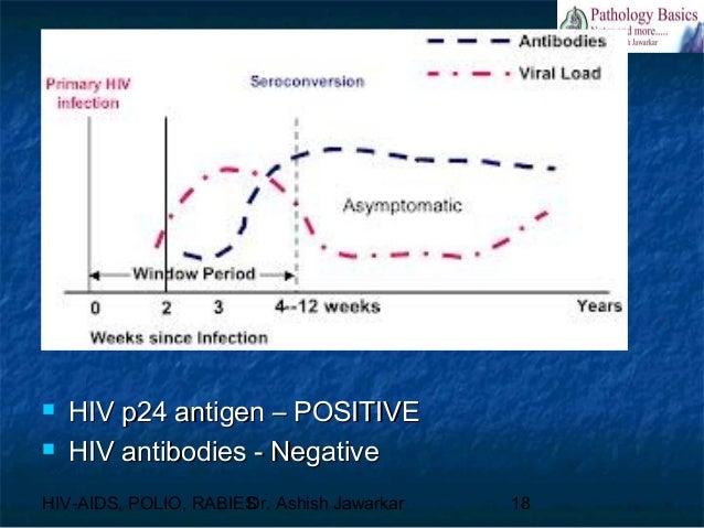 Virulogy hiv aids poliomyelitis virus rabies virus - Antigene p24 periodo finestra ...